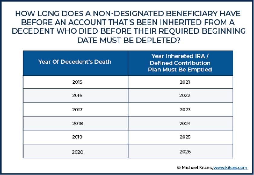 RMD non-designated beneficiary