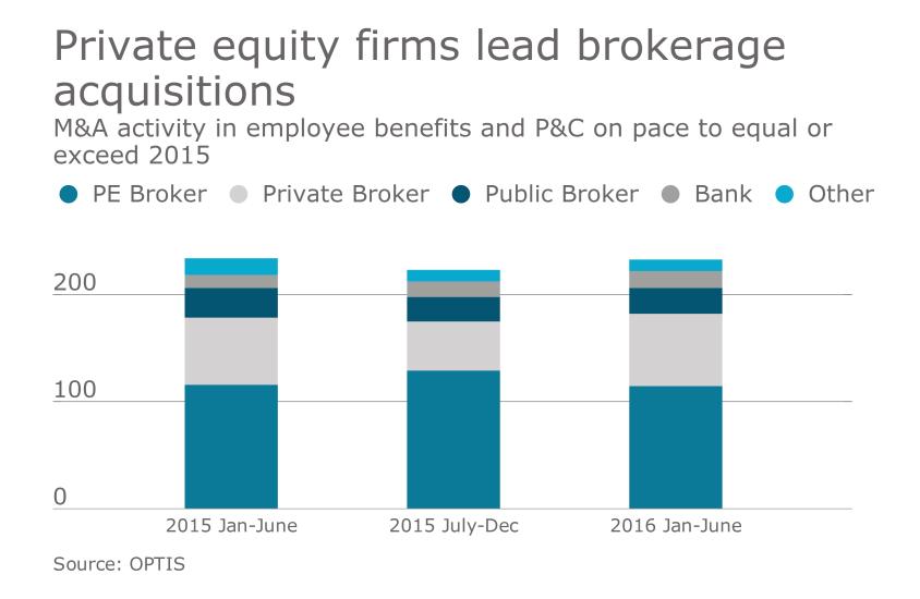 M&A chart brokerage