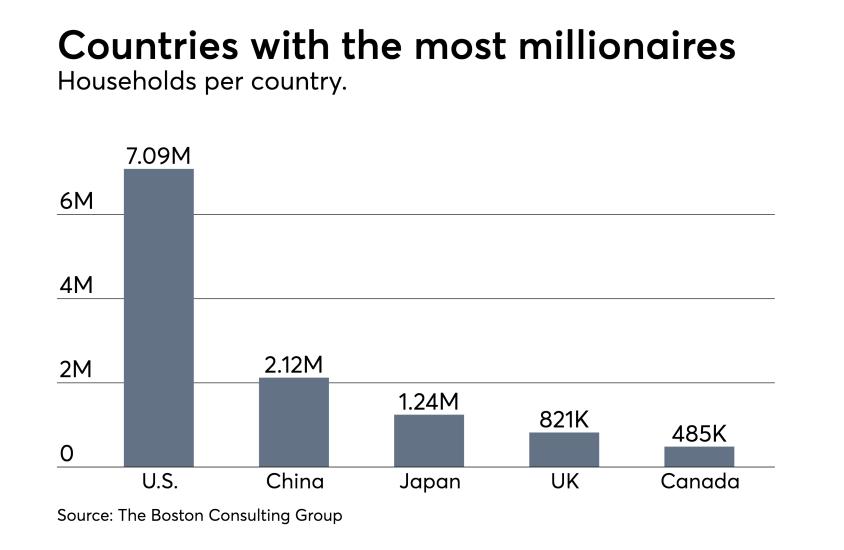 BCG-Millionaire-Households-Rank-2016 chart