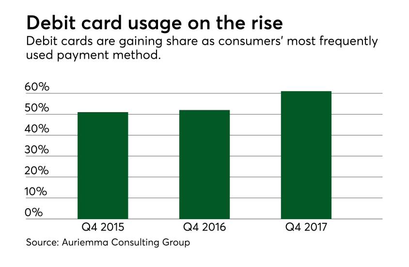 Chart: Debit card usage on the rise