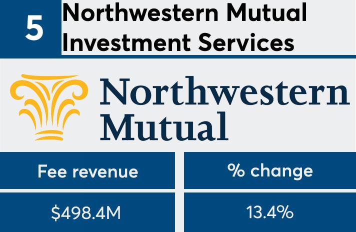 FP50 2017 Northwestern Mutual fees