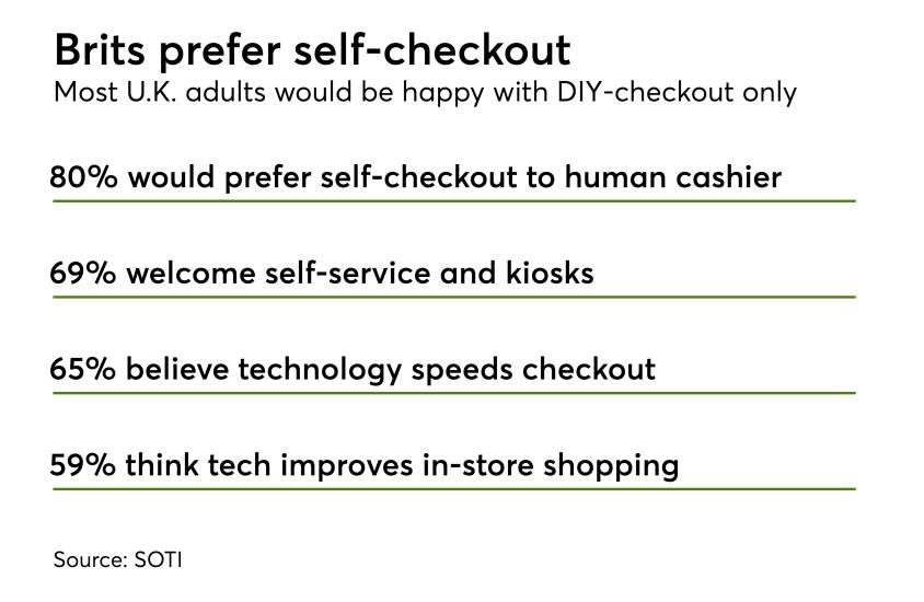 Chart: Brits prefer self-checkout