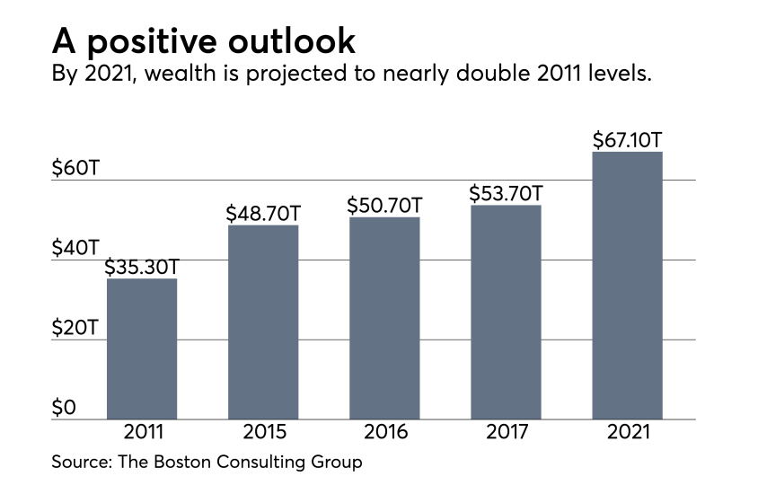 BCG-Wealth-US-Projection-2021 chart