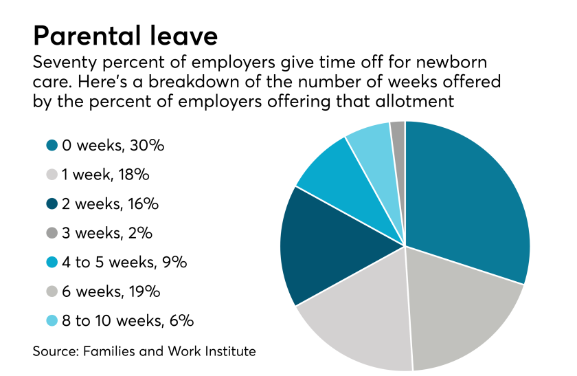 parental-leave-chart-newborn-employers-pto-USE