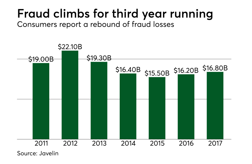 Fraud climbs for the third year running