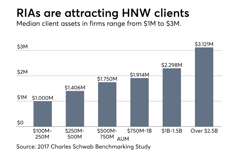 Schwab-HNW-Clients-2017