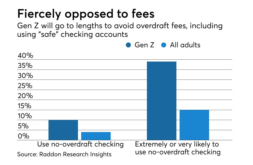 Opposed to fees