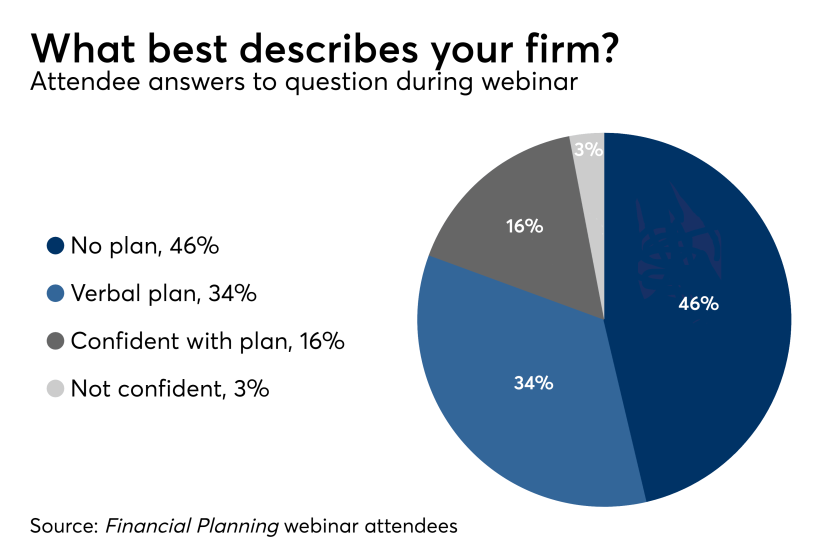 Succession Planning Webinar Poll Results_07/13/17