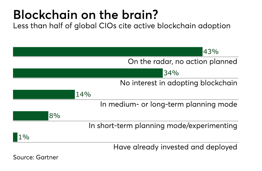 Chart: Blockchain on the brain?