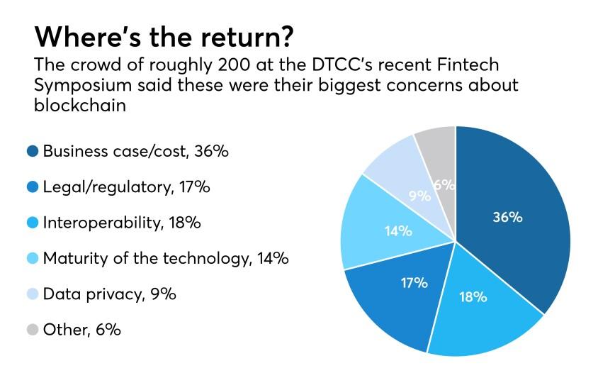 pie chart showing bank execs concerns about blockchain