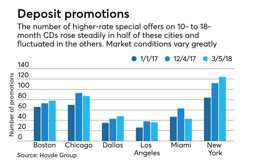Graphic showing number of deposit special promotions in 6 cities