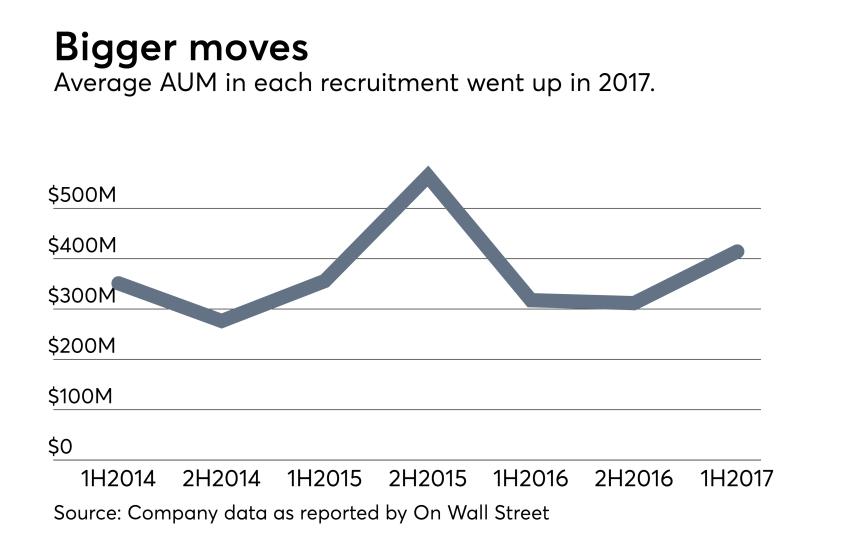 Adviser-Recruitment-1H2017-Average-AUM