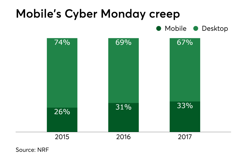 Chart: Mobile's Cyber Monday creep