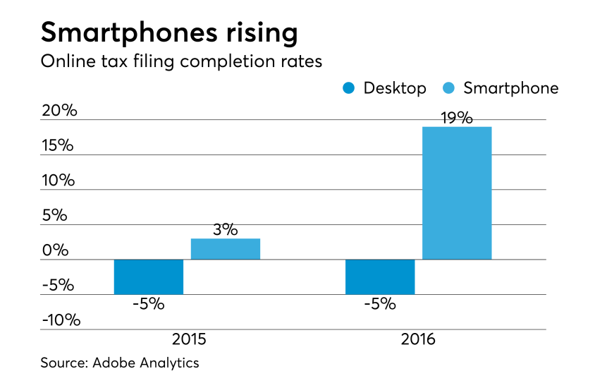 AT-041417-Smartphone tax completion rates