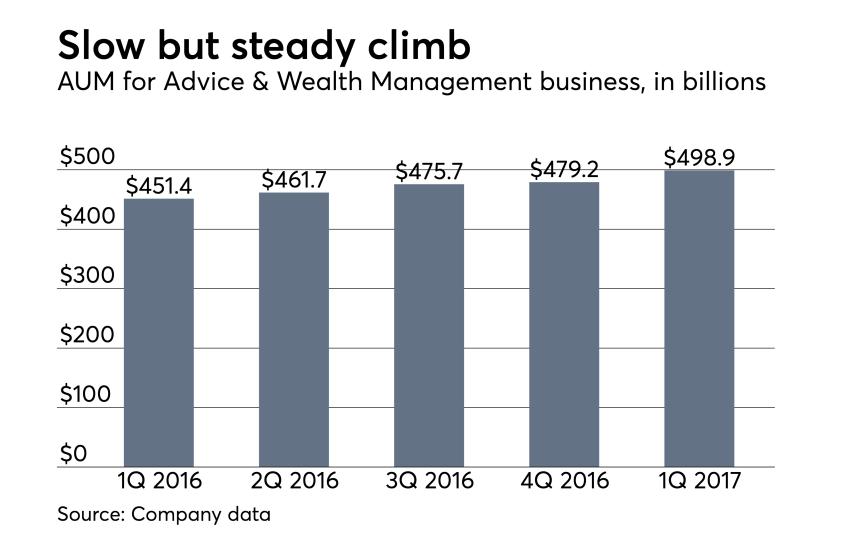 Ameriprise quarterly AUM earnings first quarter 2017