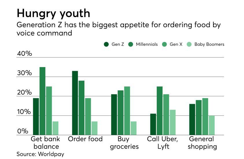 Chart: Hungry Youth
