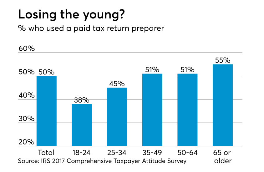 2018 - IRS Taxpayer Survey - Who hires a tax pro