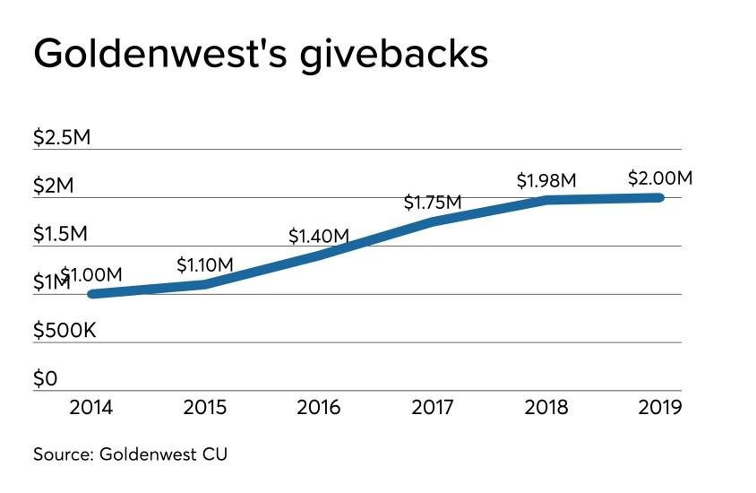CUJ 121619 - Goldenwest CU 2019 dividend.jpeg