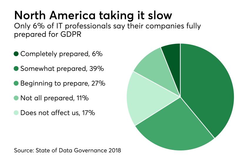 Chart: North America taking it slow