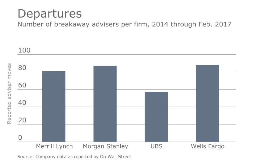 OWS wirehouse breakaways by the numbers 02.23.2017.png