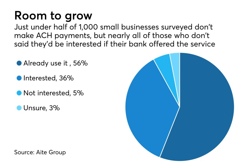 survey of how many business make ACH payments
