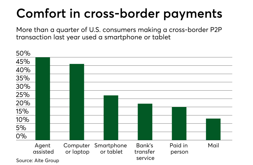 Chart: Comfort in cross-border payments