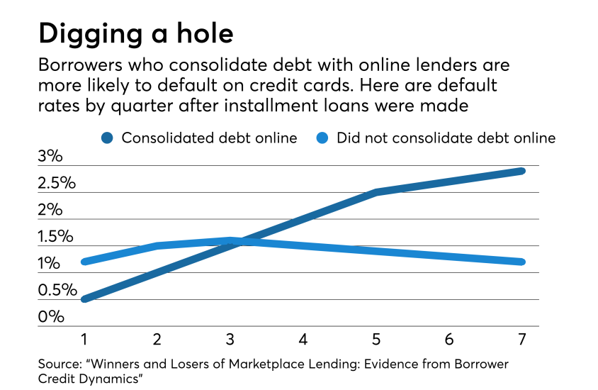 Credit card default rates of those who borrow online vs. those who do not