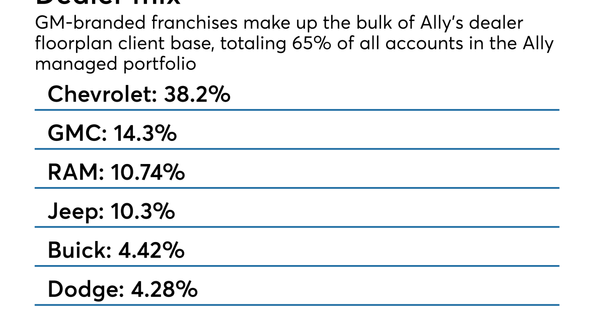 Ally Readying Another 666m Dealer Floorplan Abs Asset Securitization Report