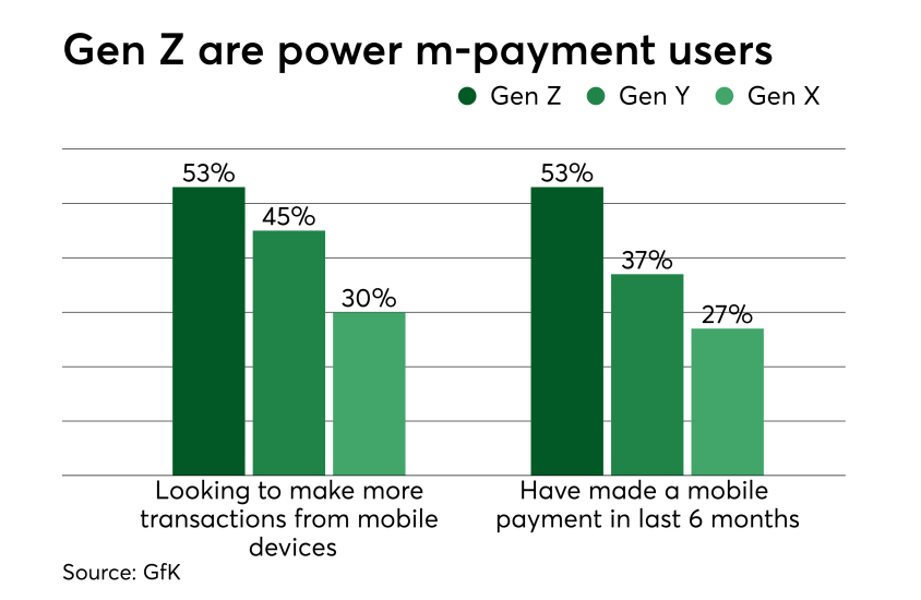 CharT: GenZ are power m-payment users