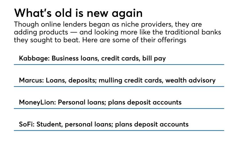 Product offerings of 4 online lenders