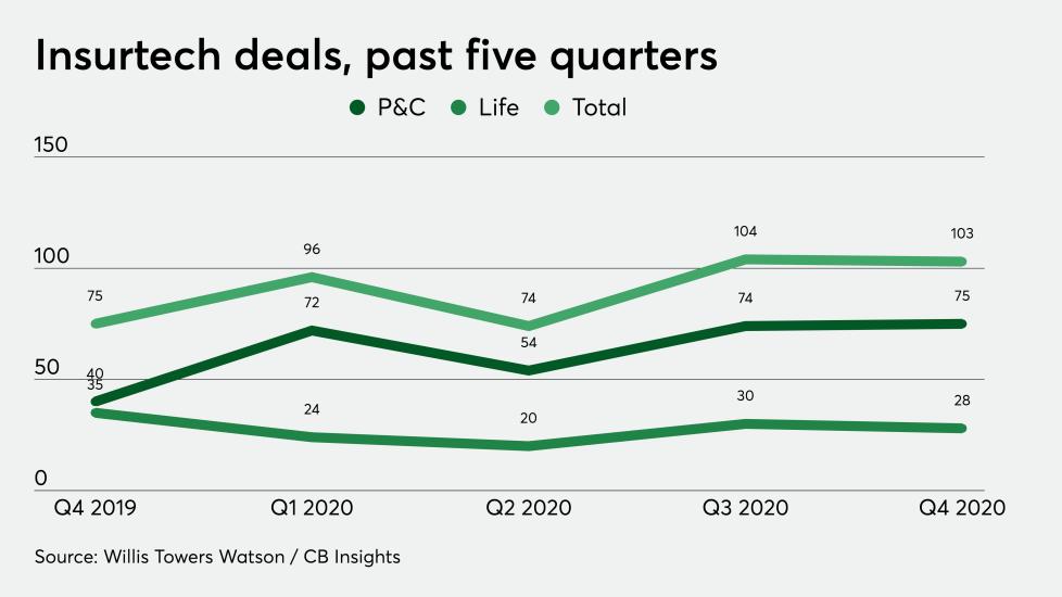 Insurtech startup funding: Big deal jump, small dollar ...