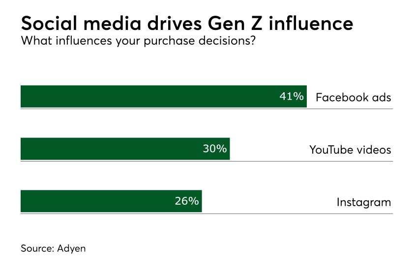 Chart: Social media drives Gen Z influence