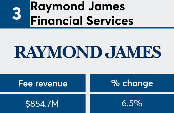 FP 50 2017 Raymond James fees