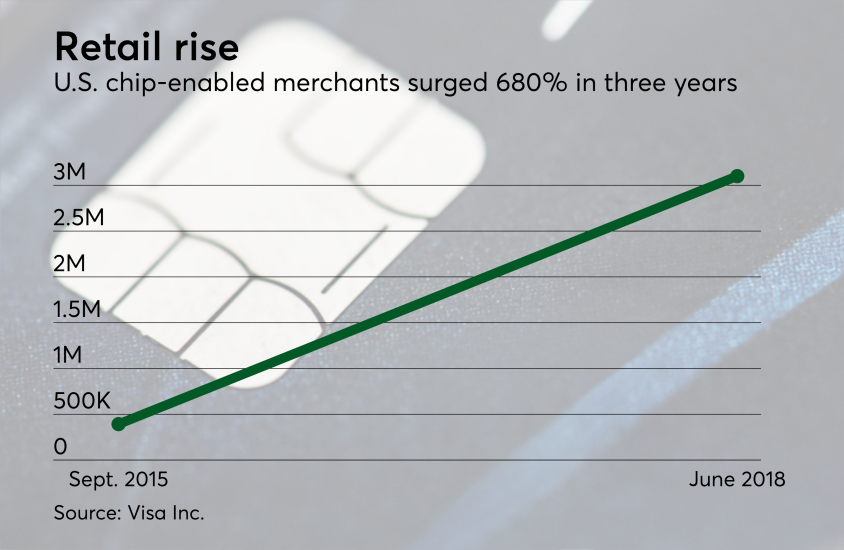 Chart: Retail rise