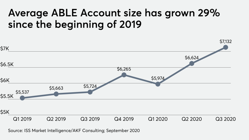 Average ABLE Account size has grown 29% since the beginning of 2019