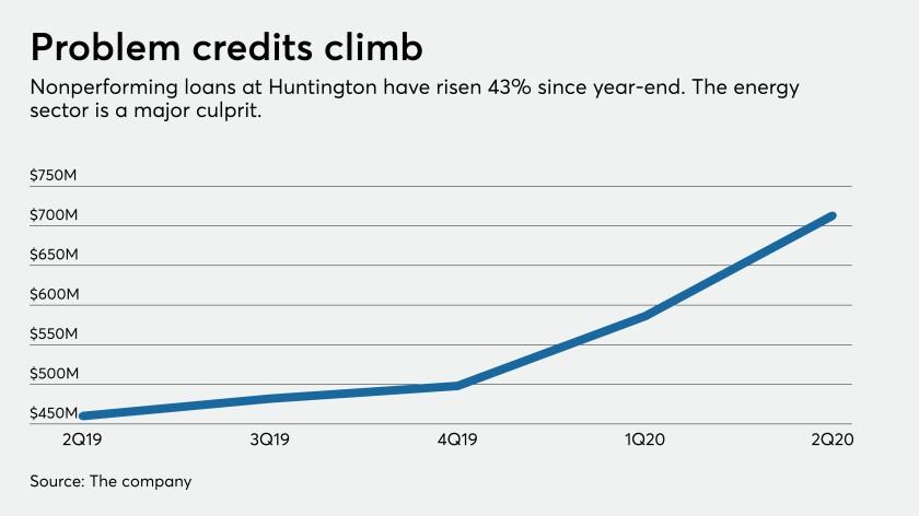 Nonperforming loans at Hungtington
