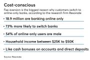 Online banking customer profile