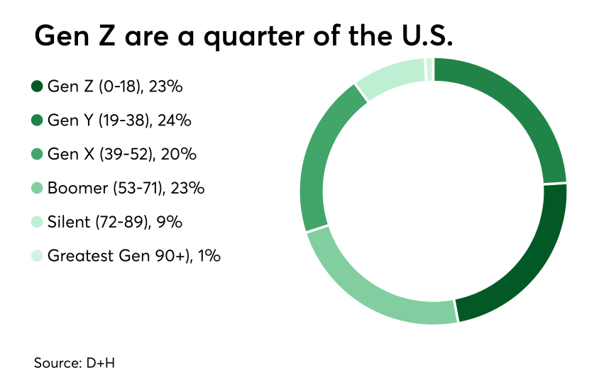 Chart: Gen Z are a quarter of the U.S.