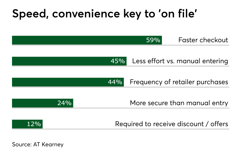 Chart: Speed, convenience key to 'on file'