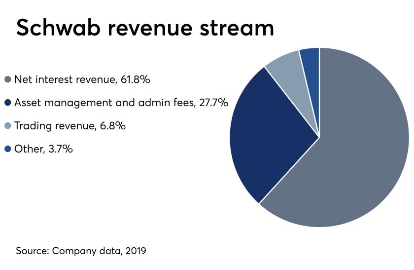 Charles Schwab revenue, April 29, 2019