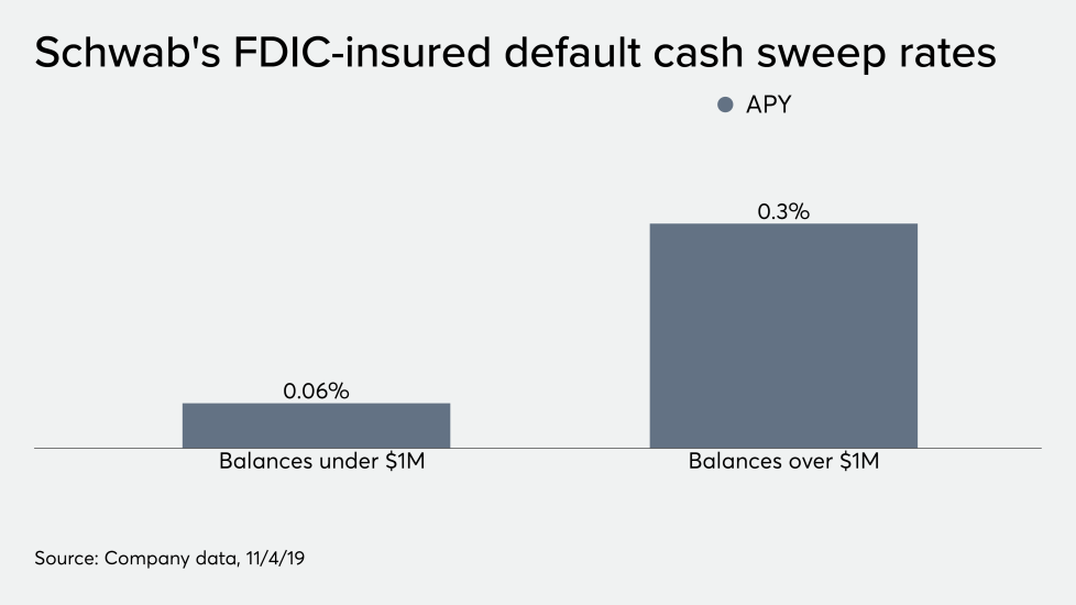 Schwab's FDIC-insured default cash sweep reates 11/19/19