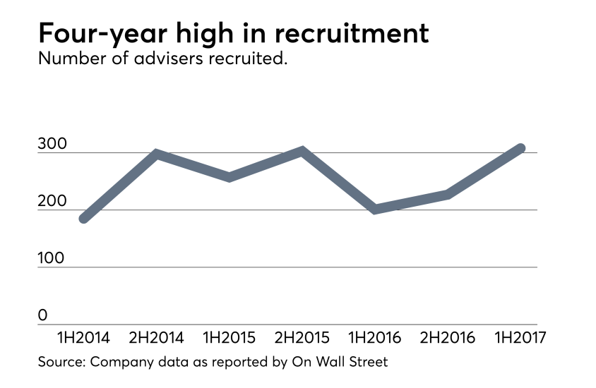 Adviser-Recruitment-2017-High-Activity