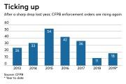 Consumer Financial Protection Bureau (CFPB) enforcement actions