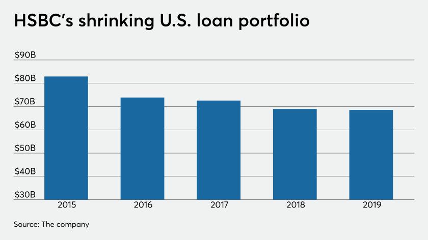 HSBC U.S. loan portfolio, 2015-2019