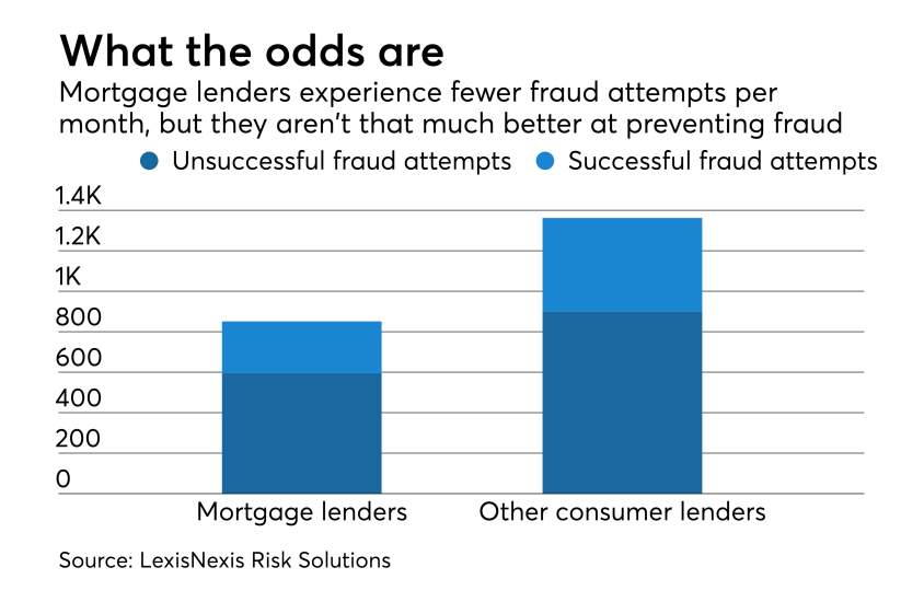 Faster mortgage closings could boost fraud
