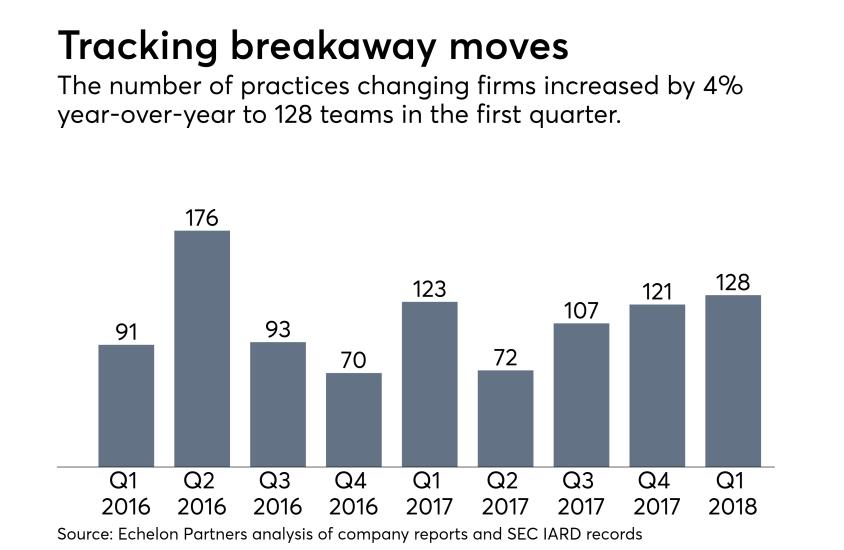 Breakaway moves