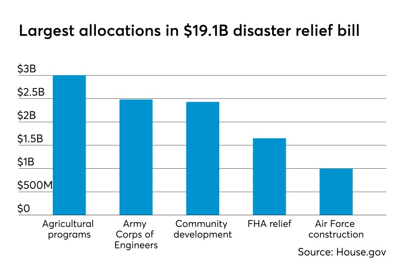 Disaster relief allocation - CUJ 061819