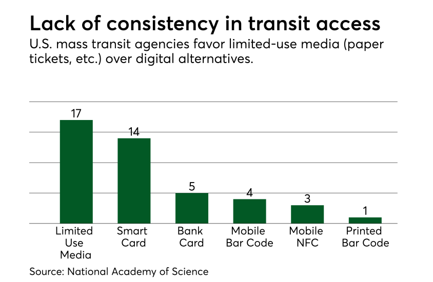 Chart: Lack of consistency in transit access