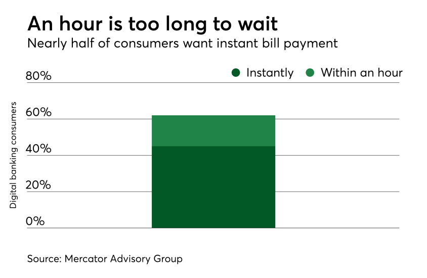 Chart: An hour is too long to wait