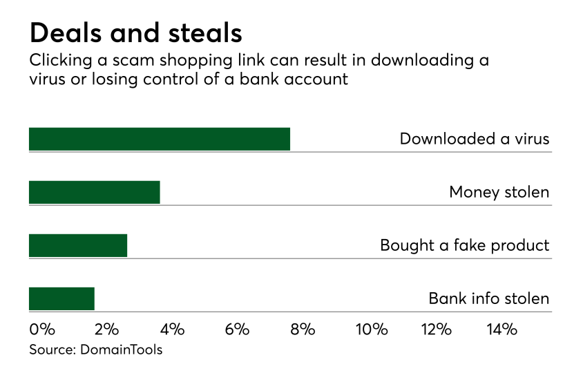 Chart: Deals and steals